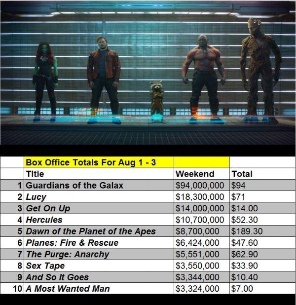 Guardians Box Office