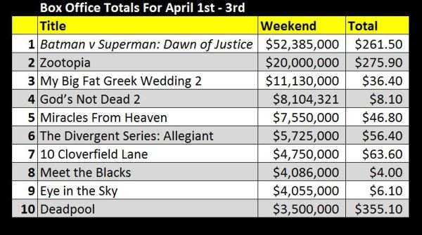 Box Office April 1-3 Weekend