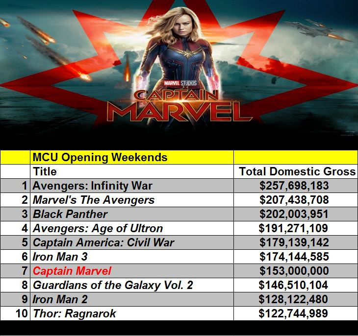 'Captain Marvel' Fly's High At The Box OfficeReggie's Take.com